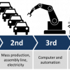Industry 4.0 is here, are you ready?