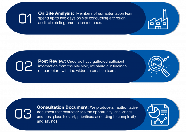 Automation Consultancy